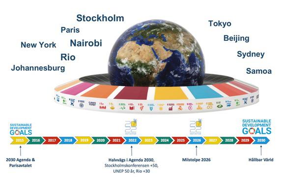 Världsmiljödagen: MELLANMÅL HJÄLPER OSS NÅ GLOBALA MÅLEN!